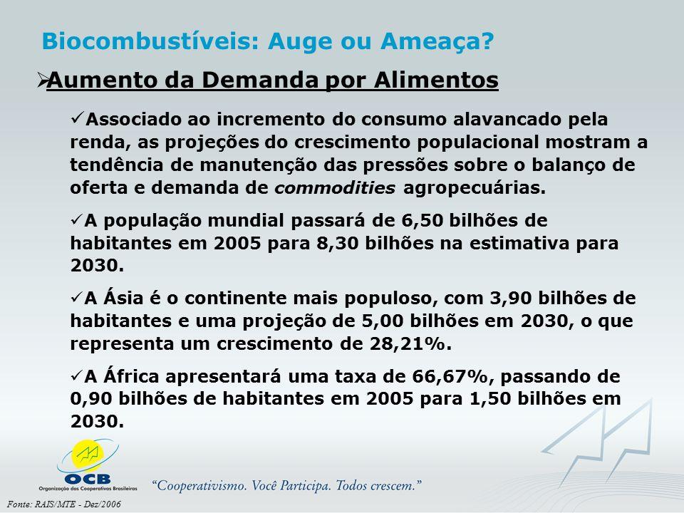 Fonte: RAIS/MTE - Dez/2006  Aumento da Demanda por Alimentos Associado ao incremento do consumo alavancado pela renda, as projeções do crescimento po