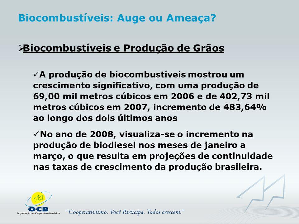  Biocombustíveis e Produção de Grãos A produção de biocombustíveis mostrou um crescimento significativo, com uma produção de 69,00 mil metros cúbicos