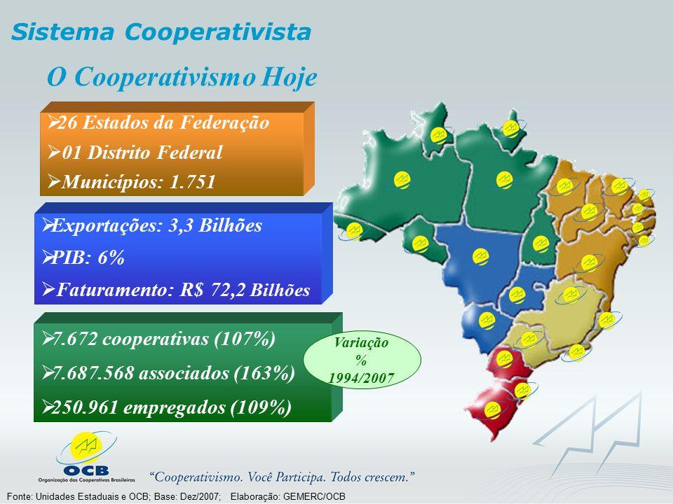 O Cooperativismo Hoje Fonte: Unidades Estaduais e OCB; Base: Dez/2007; Elaboração: GEMERC/OCB  Exportações: 3,3 Bilhões  PIB: 6%  Faturamento: R$ 7