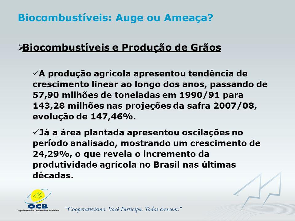  Biocombustíveis e Produção de Grãos A produção agrícola apresentou tendência de crescimento linear ao longo dos anos, passando de 57,90 milhões de t
