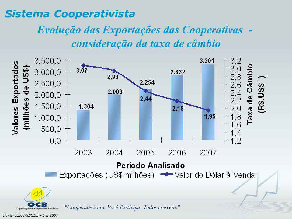 Evolução das Exportações das Cooperativas - consideração da taxa de câmbio Sistema Cooperativista Fonte: MDIC/SECEX – Dez.2007