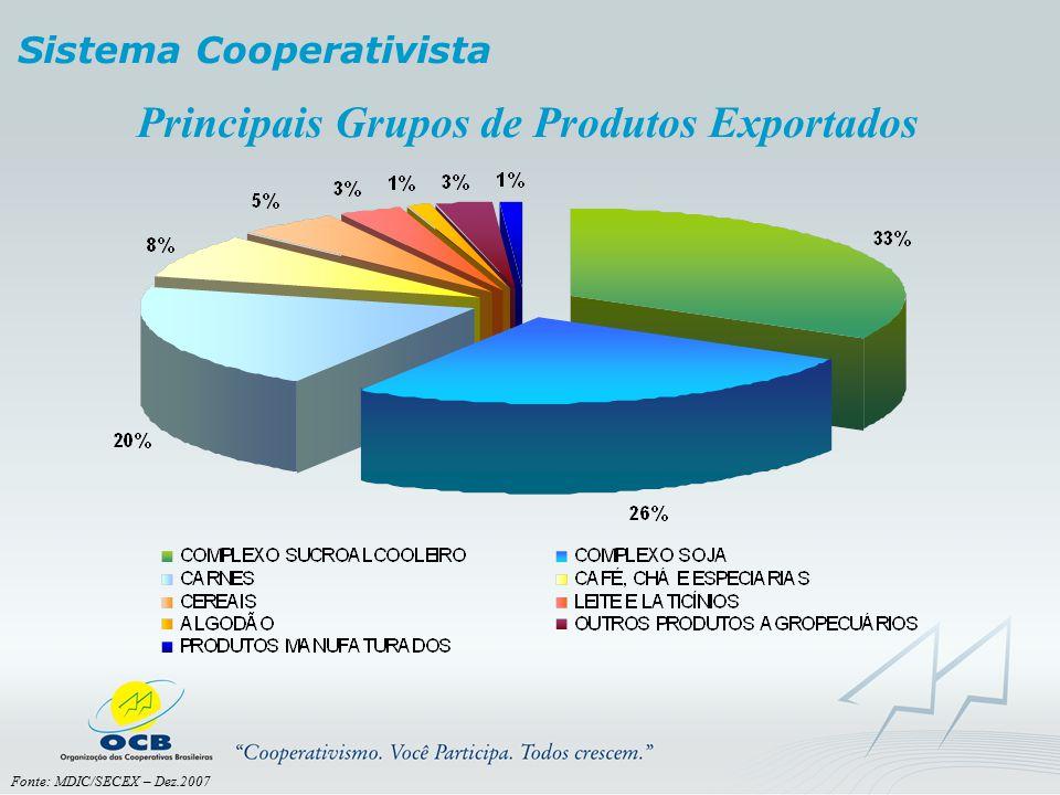Principais Grupos de Produtos Exportados Sistema Cooperativista Fonte: MDIC/SECEX – Dez.2007