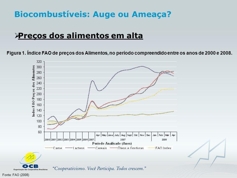  Preços dos alimentos em alta Figura 1. Índice FAO de preços dos Alimentos, no período compreendido entre os anos de 2000 e 2008. Fonte: FAO (2008) B