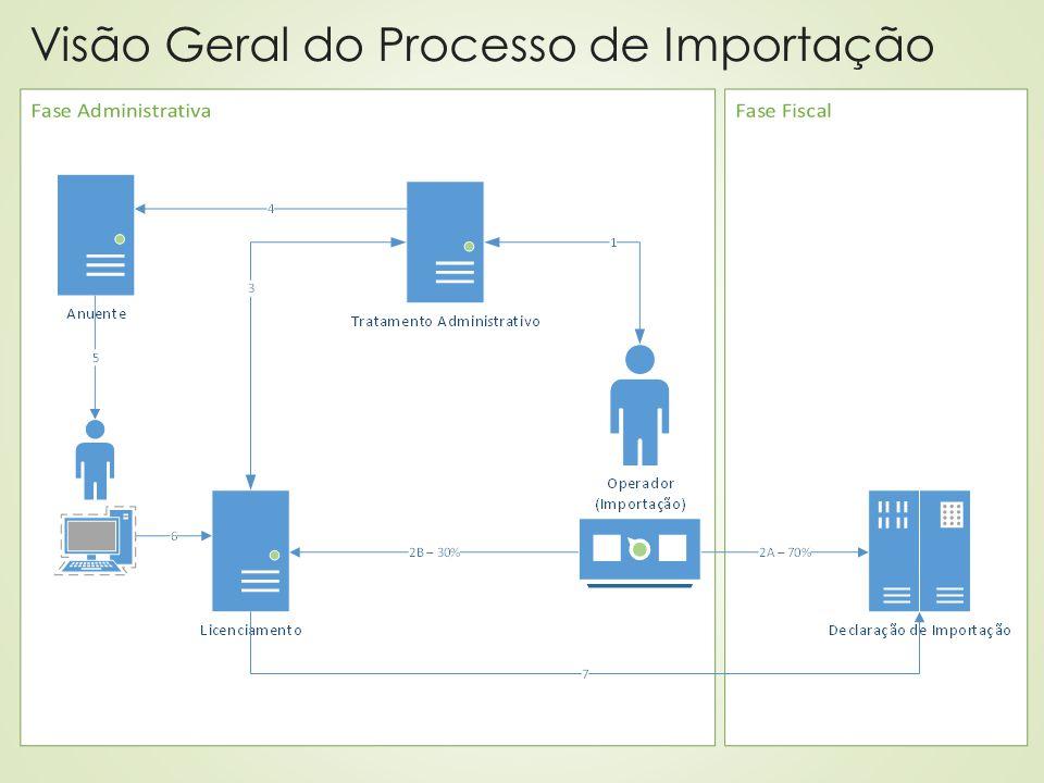 Visão Geral do Processo de Importação