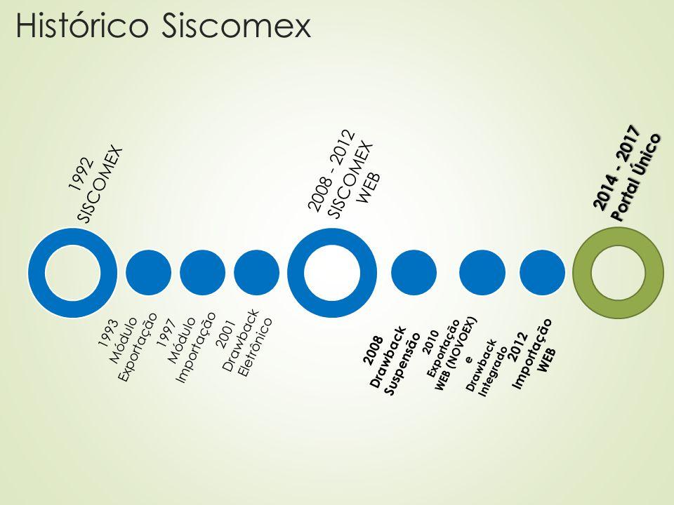 Histórico Siscomex 1992 SISCOMEX 1993 Módulo Exportação 1997 Módulo Importação 2001 Drawback Eletrônico 2008 - 2012 SISCOMEX WEB 2008 Drawback Suspens