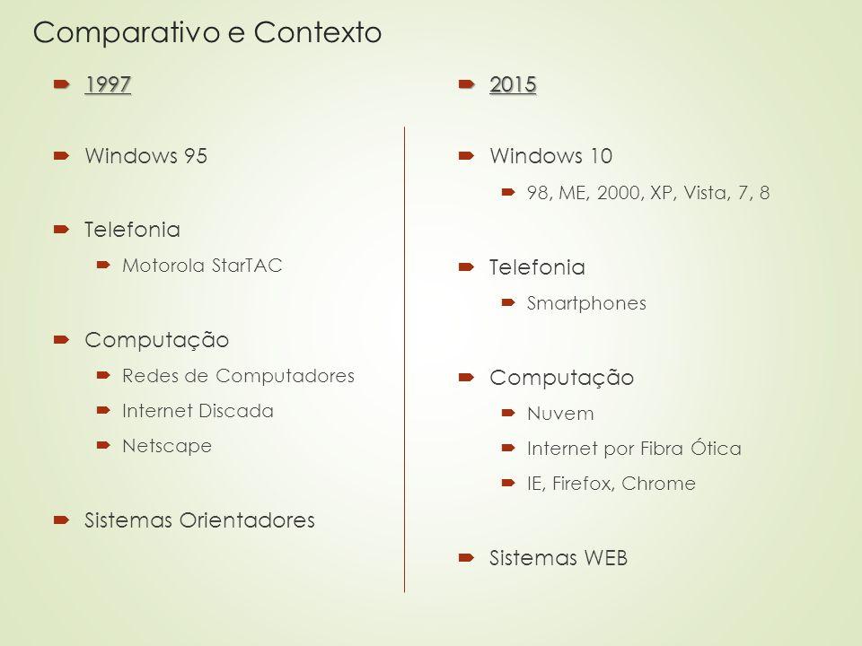 Comparativo e Contexto  1997  Windows 95  Telefonia  Motorola StarTAC  Computação  Redes de Computadores  Internet Discada  Netscape  Sistema