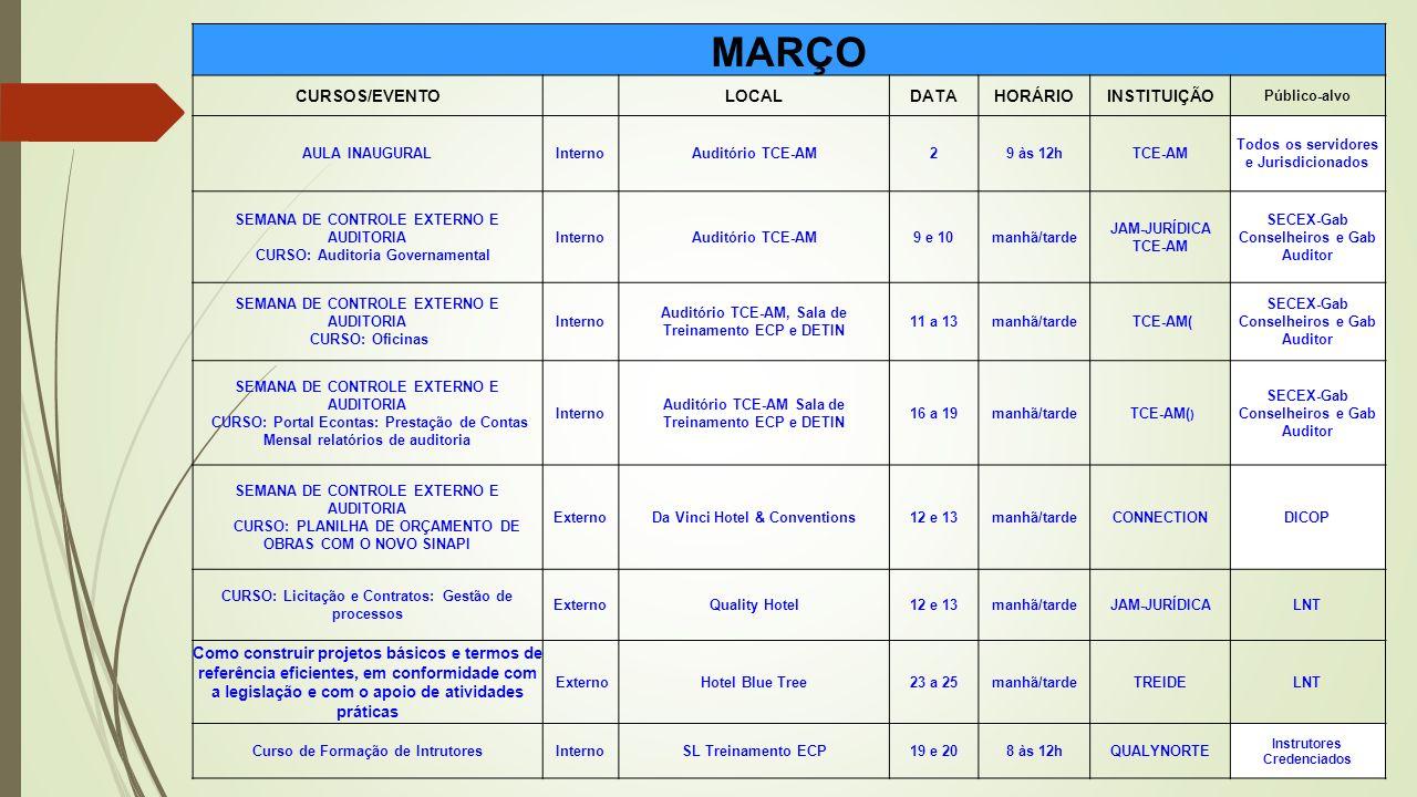 MARÇO CURSOS/EVENTO LOCALDATAHORÁRIOINSTITUIÇÃO Público-alvo AULA INAUGURALInternoAuditório TCE-AM29 às 12hTCE-AM Todos os servidores e Jurisdicionado