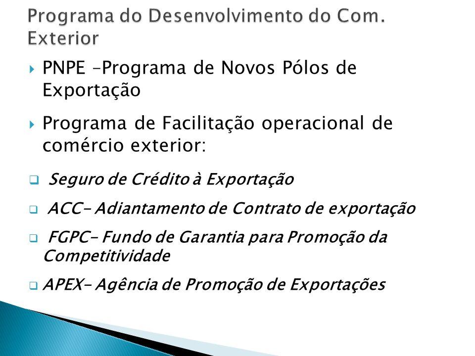  PNPE –Programa de Novos Pólos de Exportação  Programa de Facilitação operacional de comércio exterior:  Seguro de Crédito à Exportação  ACC- Adiantamento de Contrato de exportação  FGPC- Fundo de Garantia para Promoção da Competitividade  APEX- Agência de Promoção de Exportações