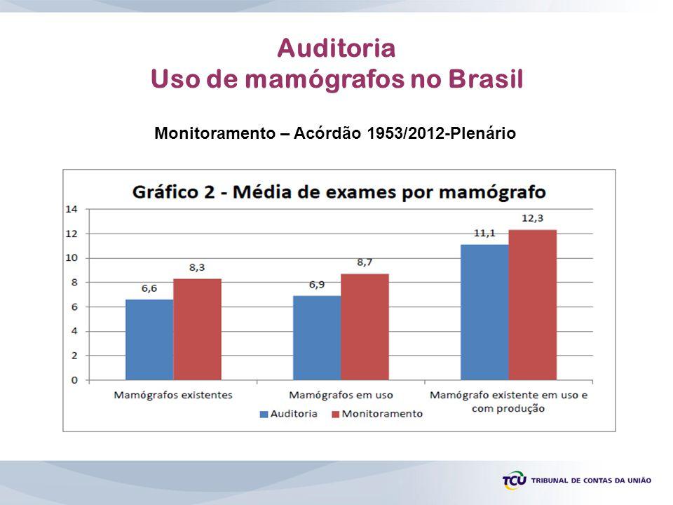 Auditoria Uso de mamógrafos no Brasil Monitoramento – Acórdão 1953/2012-Plenário