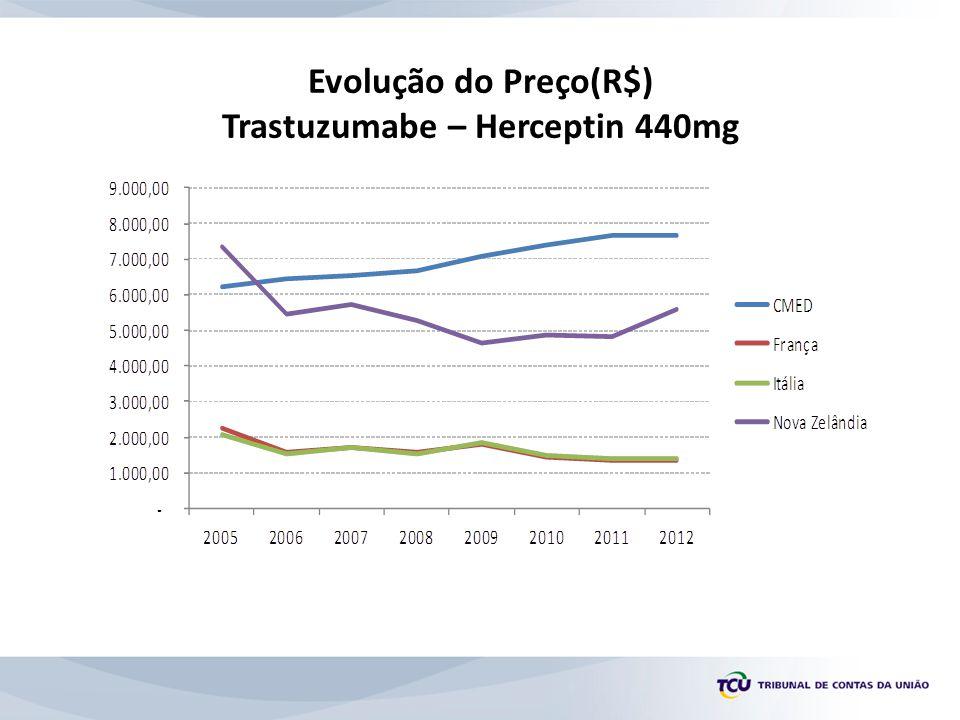 Evolução do Preço(R$) Trastuzumabe – Herceptin 440mg