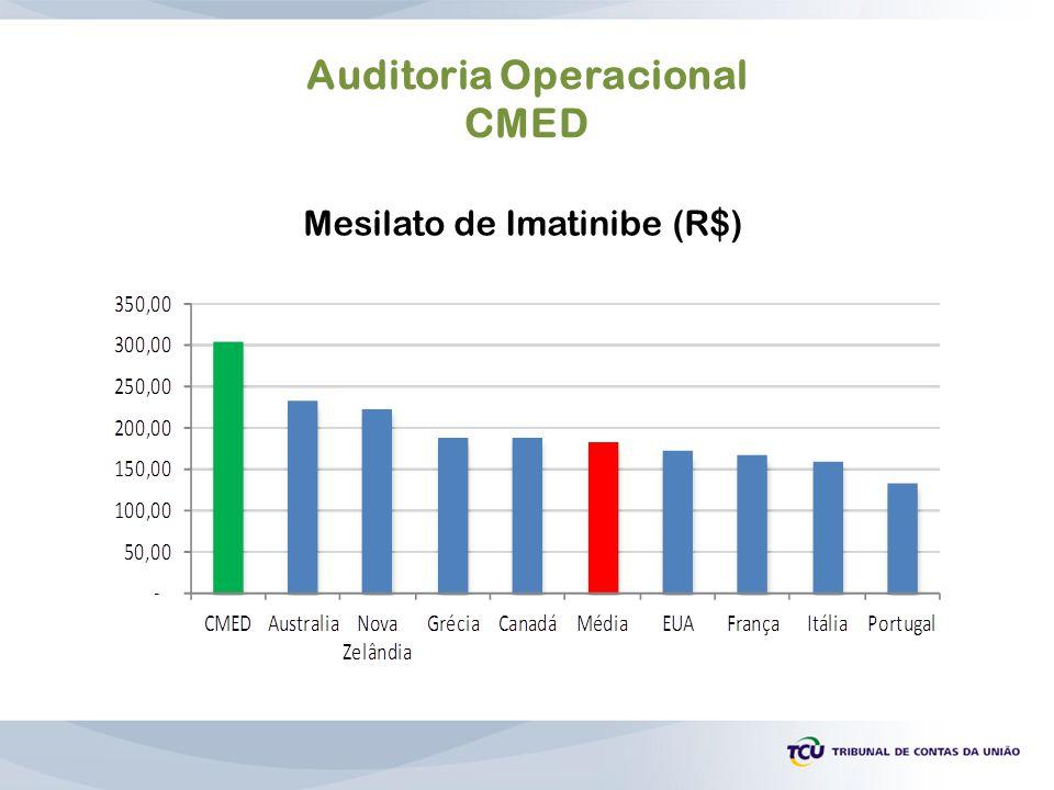 Auditoria Operacional CMED Mesilato de Imatinibe (R$)