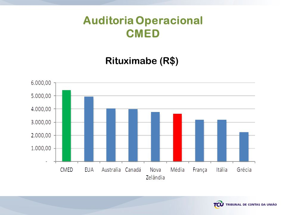 Auditoria Operacional CMED Rituximabe (R$)