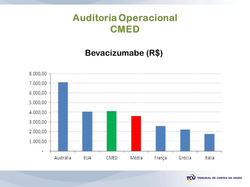 Auditoria Operacional CMED Bevacizumabe (R$)