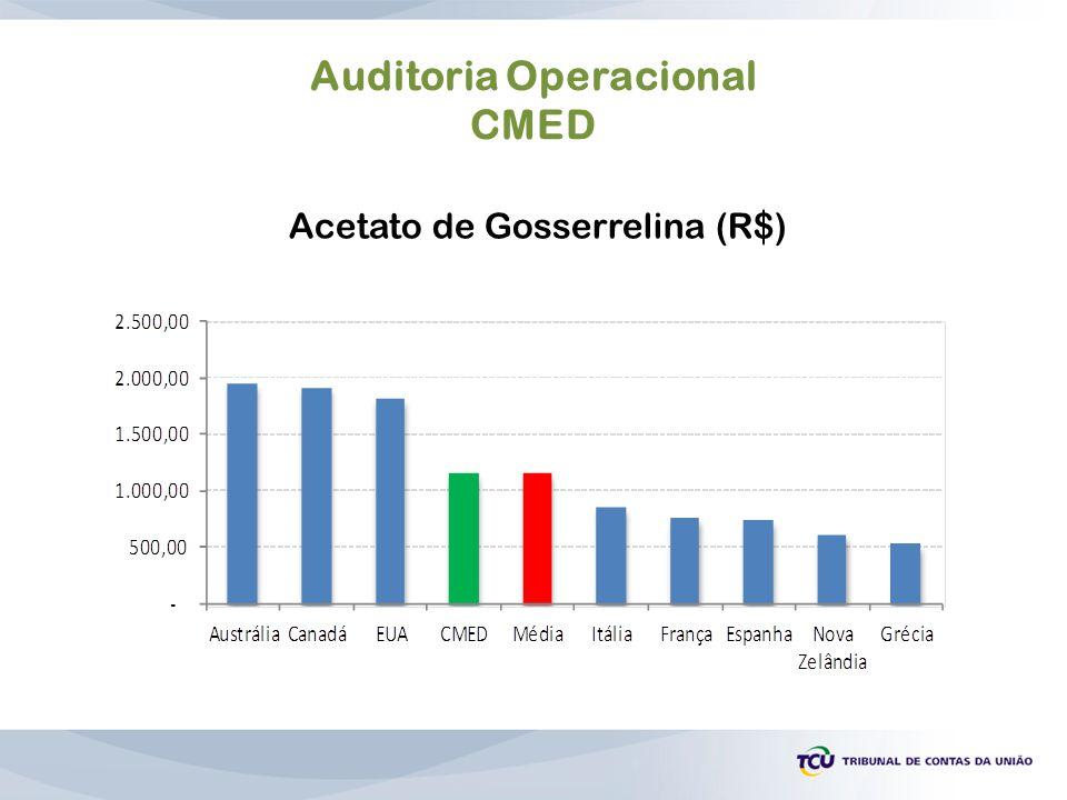 Auditoria Operacional CMED Acetato de Gosserrelina (R$)