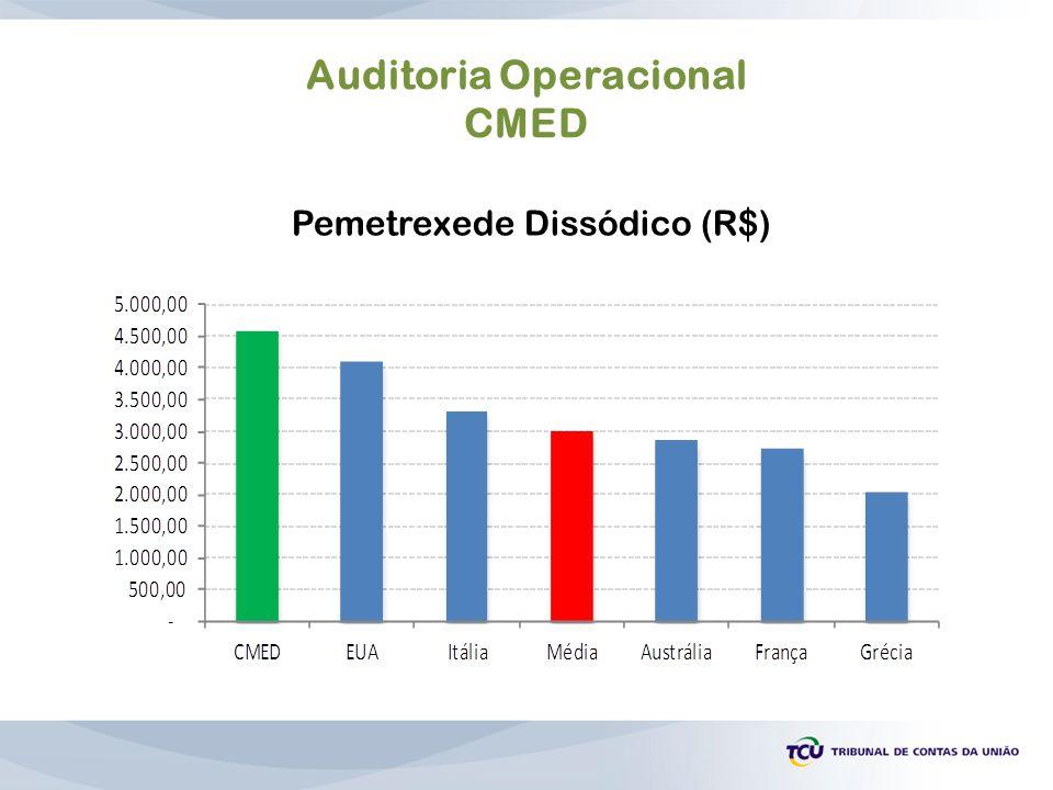 Auditoria Operacional CMED Pemetrexede Dissódico (R$)