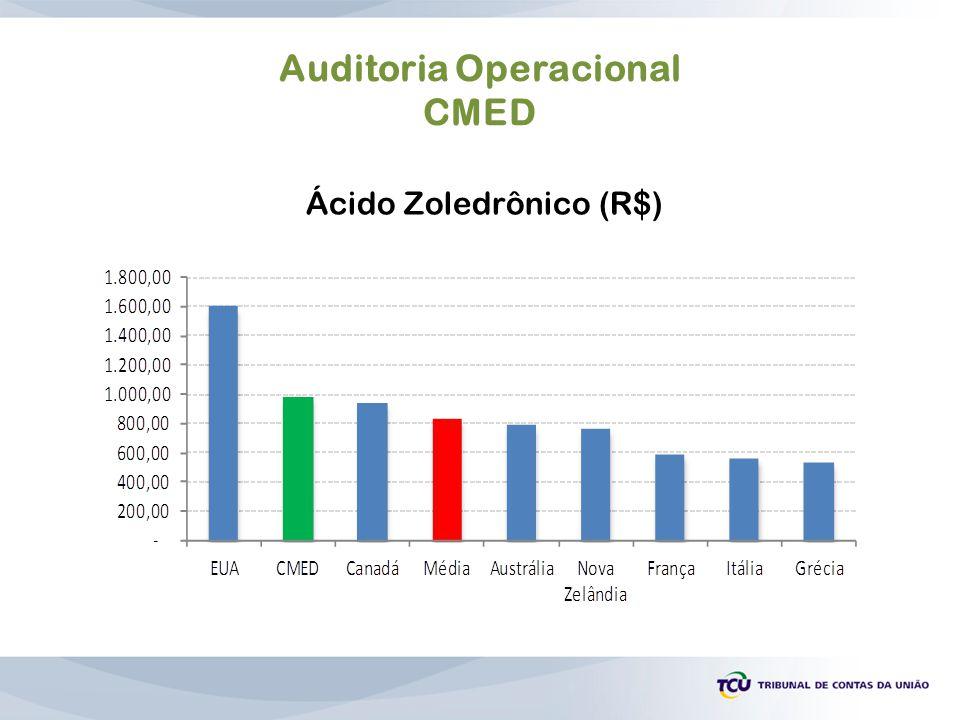 Auditoria Operacional CMED Ácido Zoledrônico (R$)