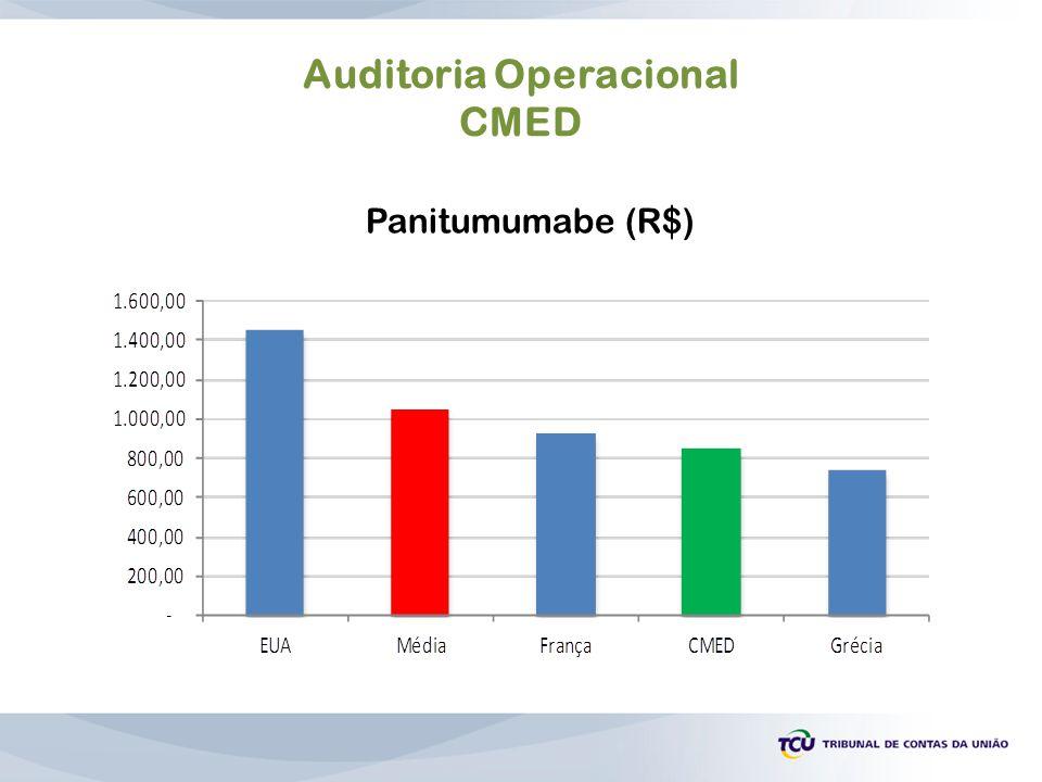 Auditoria Operacional CMED Panitumumabe (R$)