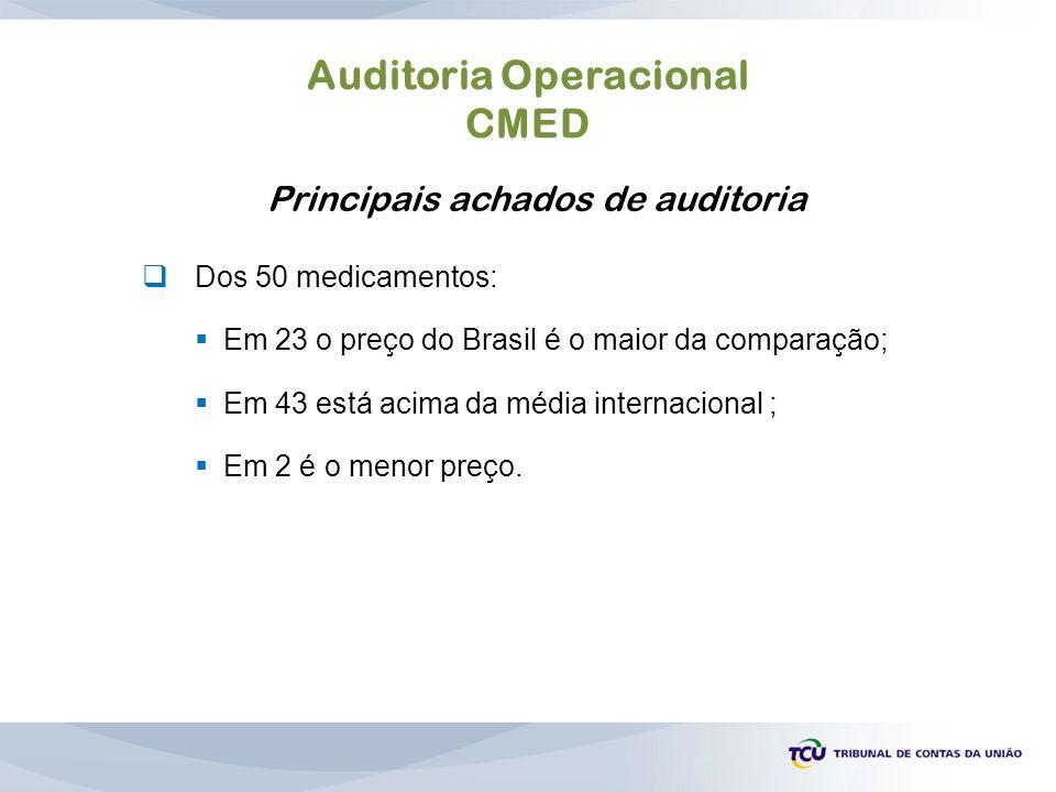 Auditoria Operacional CMED Principais achados de auditoria  Dos 50 medicamentos:  Em 23 o preço do Brasil é o maior da comparação;  Em 43 está acim