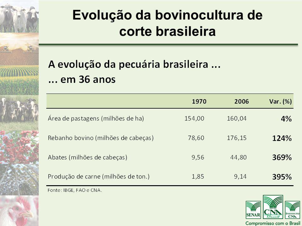 Evolução da bovinocultura de corte brasileira