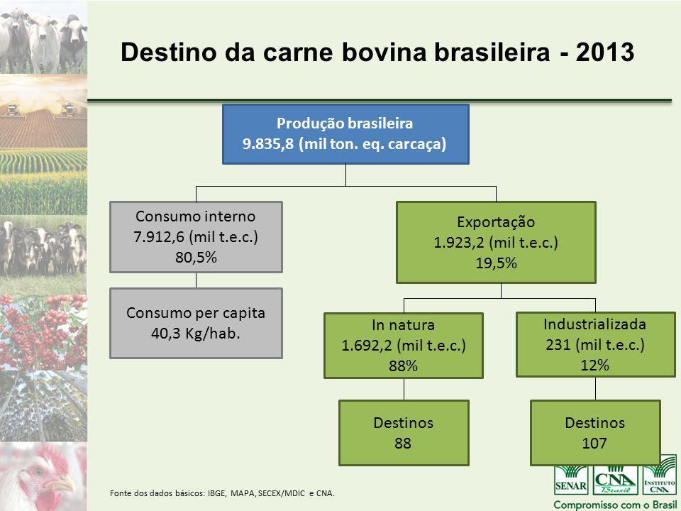 Destino da carne bovina brasileira - 2013 Produção brasileira 9.835,8 (mil ton.