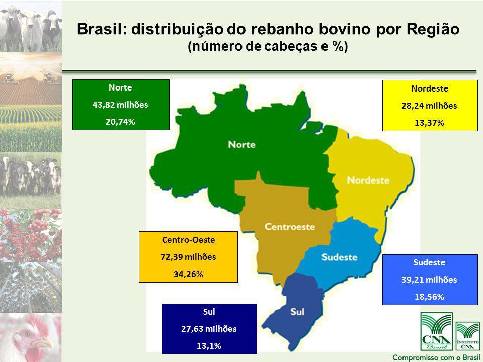 Brasil: distribuição do rebanho bovino por Região (número de cabeças e %) Norte 43,82 milhões 20,74% Nordeste 28,24 milhões 13,37% Sudeste 39,21 milhões 18,56% Sul 27,63 milhões 13,1% Centro-Oeste 72,39 milhões 34,26%