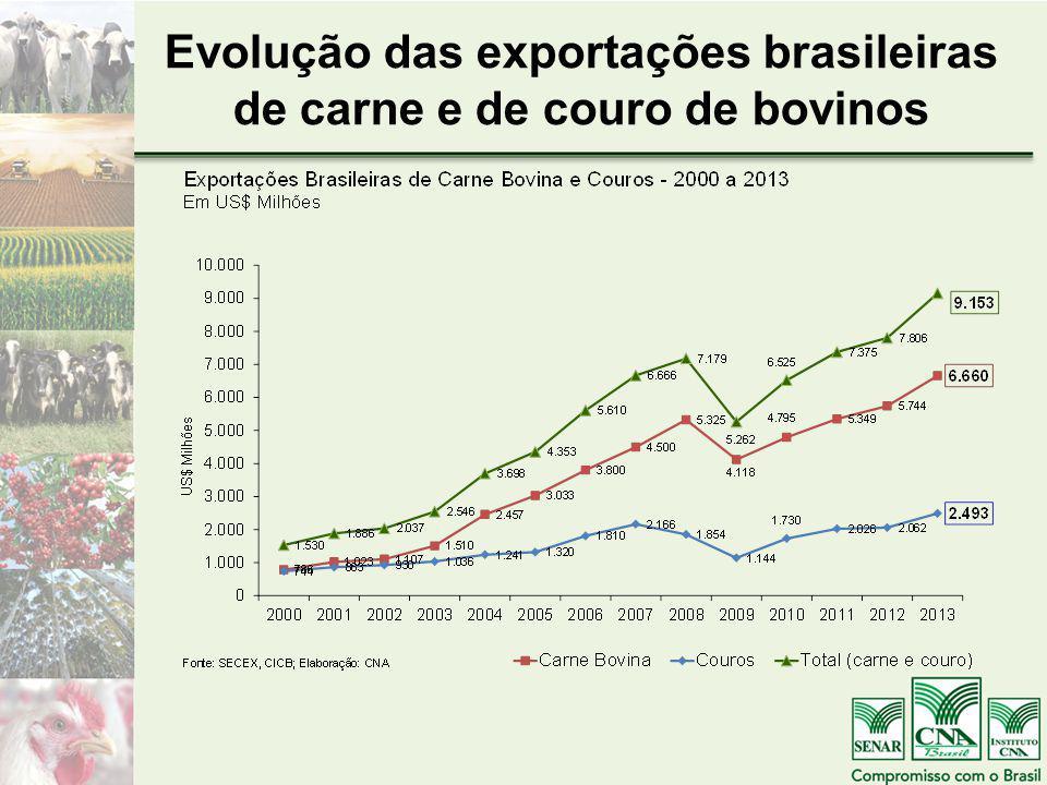 Evolução das exportações brasileiras de carne e de couro de bovinos