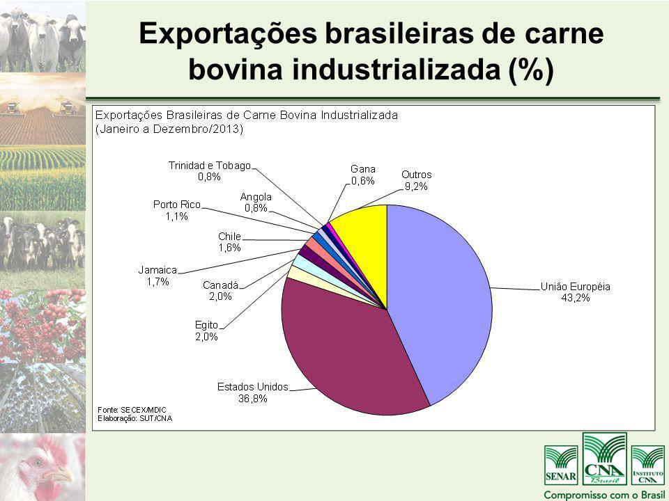 Exportações brasileiras de carne bovina industrializada (%)