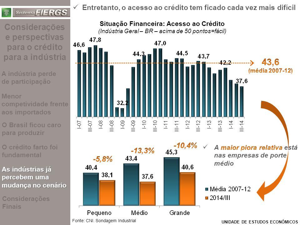 UNIDADE DE ESTUDOS ECONÔMICOS Fonte: CNI. Sondagem Industrial Situação Financeira: Acesso ao Crédito (Indústria Geral – BR – acima de 50 pontos=fácil)