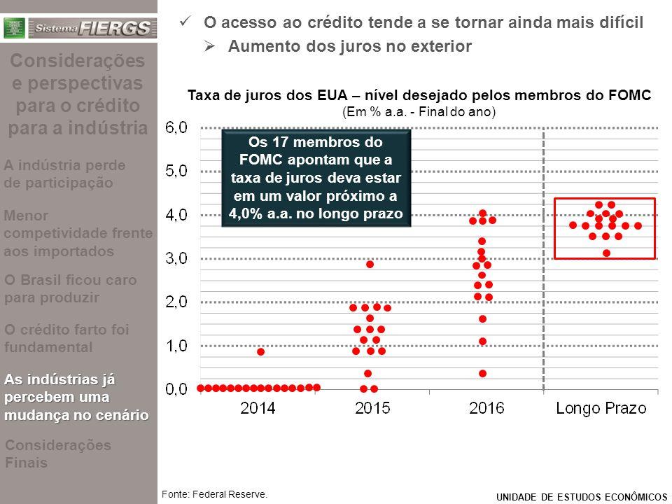 UNIDADE DE ESTUDOS ECONÔMICOS O acesso ao crédito tende a se tornar ainda mais difícil   Aumento dos juros no exterior Taxa de juros dos EUA – nível