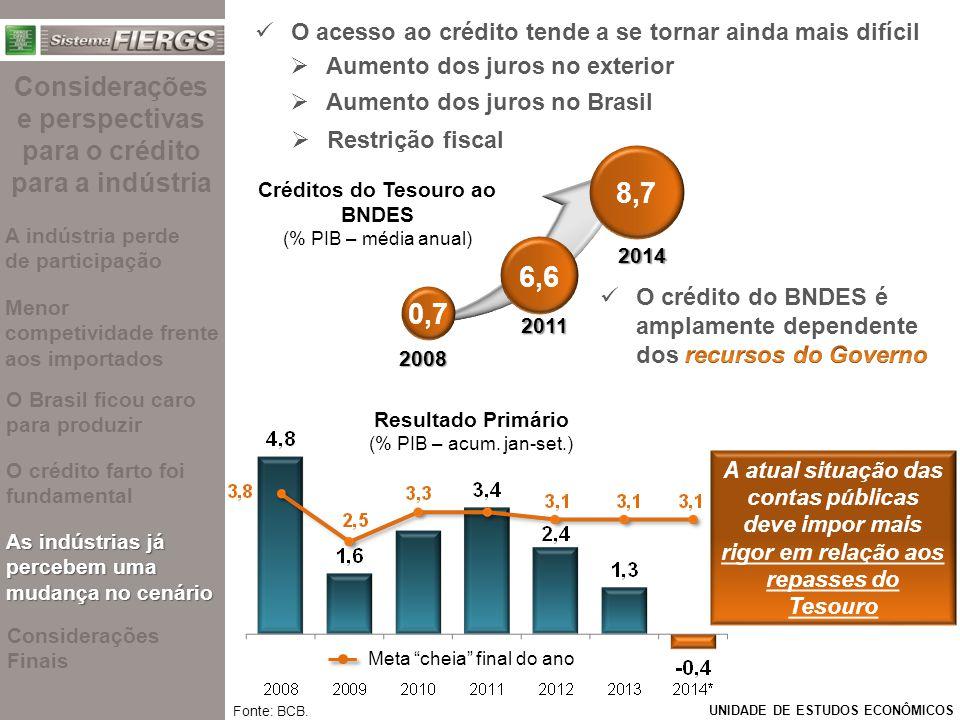 """UNIDADE DE ESTUDOS ECONÔMICOS Meta """"cheia"""" final do ano Resultado Primário (% PIB – acum. jan-set.) O acesso ao crédito tende a se tornar ainda mais d"""