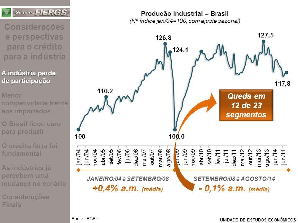 UNIDADE DE ESTUDOS ECONÔMICOS Fonte: IBGE.. Produção Industrial – Brasil (Nº índice jan/04=100, com ajuste sazonal) Queda em 12 de 23 segmentos Consid