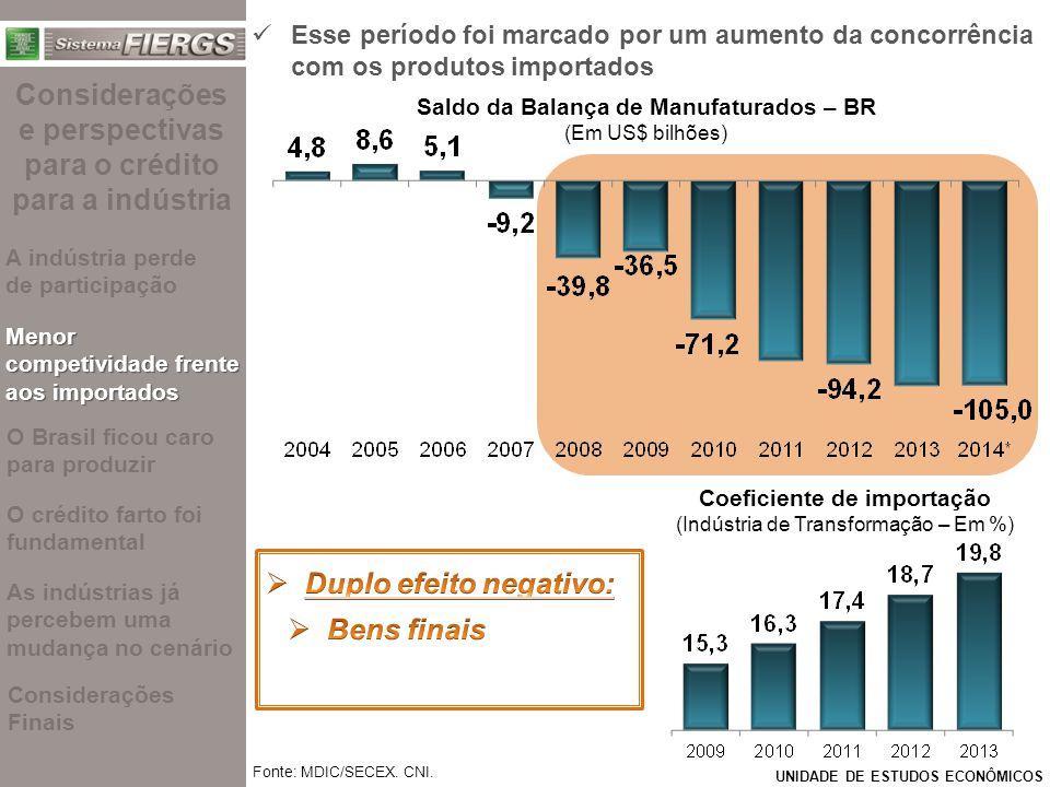 UNIDADE DE ESTUDOS ECONÔMICOS Esse período foi marcado por um aumento da concorrência com os produtos importados Saldo da Balança de Manufaturados – BR (Em US$ bilhões) Coeficiente de insumos import.