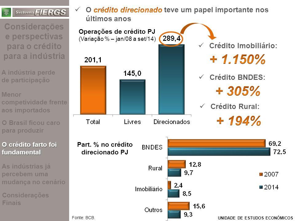 UNIDADE DE ESTUDOS ECONÔMICOS Fonte: BCB. Operações de crédito PJ (Variação % – jan/08 a set/14) Crédito Rural: Crédito BNDES: Crédito Imobiliário: Pa