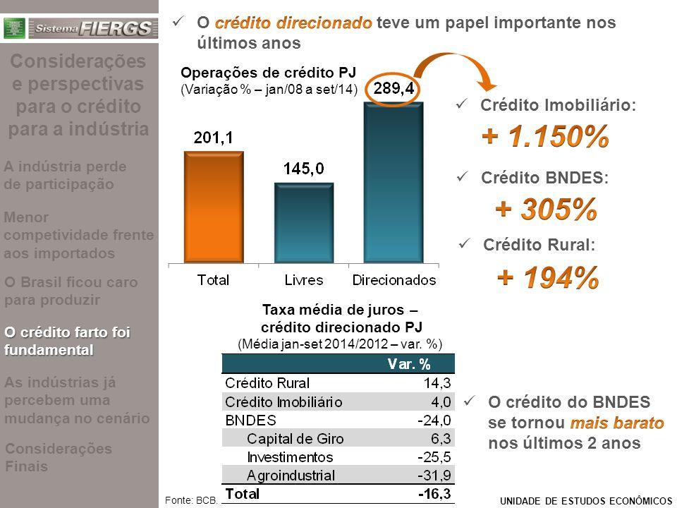 UNIDADE DE ESTUDOS ECONÔMICOS Fonte: BCB. Operações de crédito PJ (Variação % – jan/08 a set/14) Crédito Rural: Crédito BNDES: Crédito Imobiliário: Ta