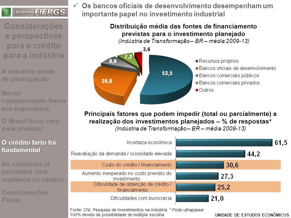 UNIDADE DE ESTUDOS ECONÔMICOS Fonte: CNI.