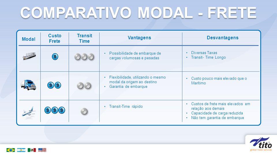 COMPARATIVO MODAL - FRETE Modal Custo Frete Transit Time VantagensDesvantagens Possibilidade de embarque de cargas volumosas e pesadas Diversas Taxas