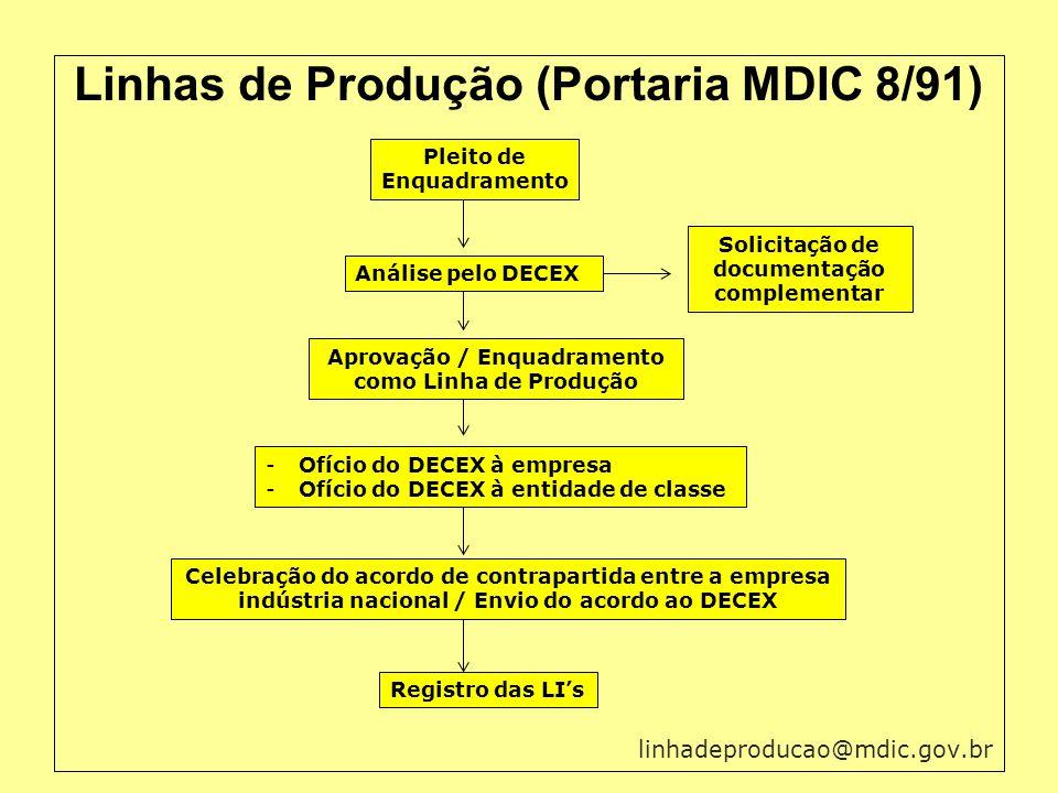 Linhas de Produção (Portaria MDIC 8/91) linhadeproducao@mdic.gov.br Pleito de Enquadramento Análise pelo DECEX Solicitação de documentação complementa