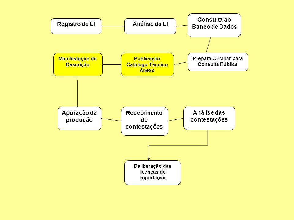 Registro da LIAnálise da LI Prepara Circular para Consulta Pública Consulta ao Banco de Dados Apuração da produção Recebimento de contestações Publica