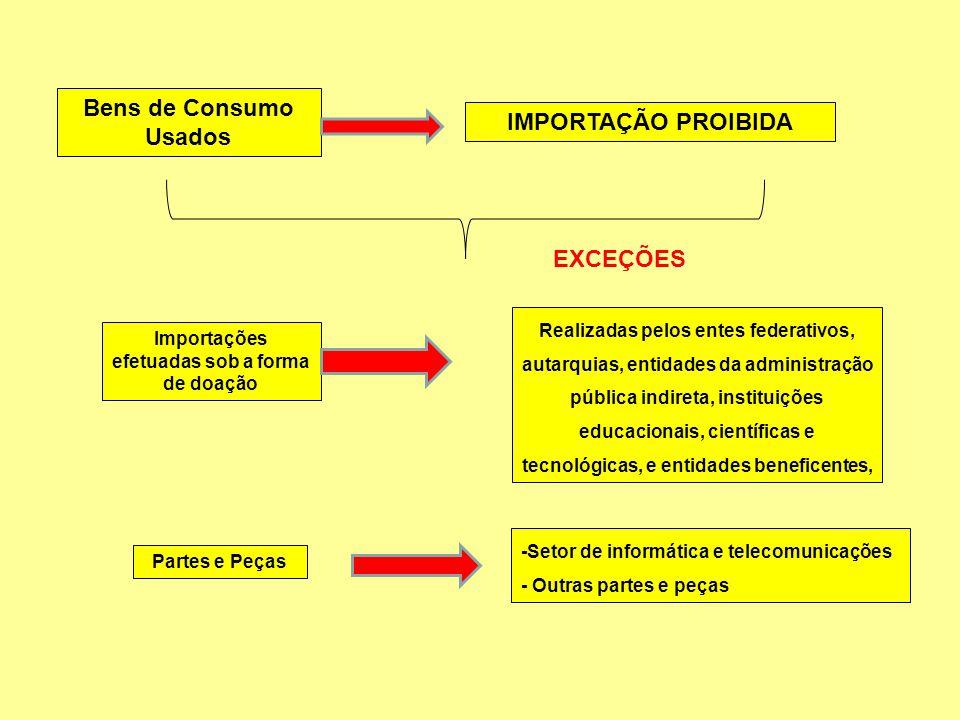 Bens de Consumo Usados IMPORTAÇÃO PROIBIDA EXCEÇÕES Importações efetuadas sob a forma de doação Realizadas pelos entes federativos, autarquias, entida