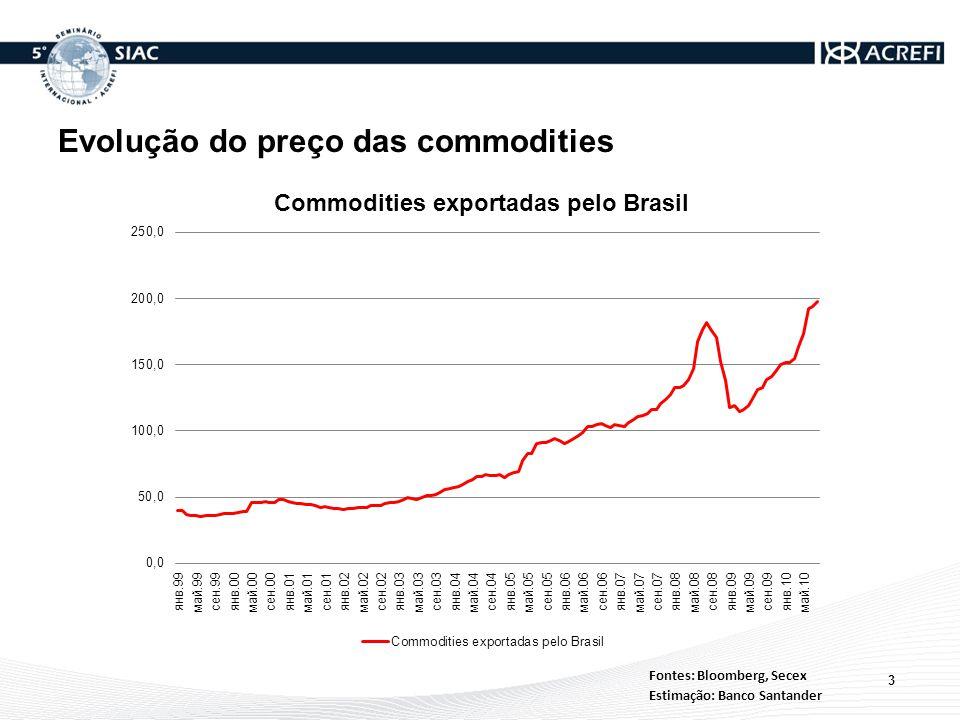 Evolução do preço das commodities 3 Fontes: Bloomberg, Secex Estimação: Banco Santander