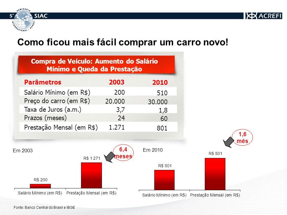 Fonte: Banco Central do Brasil e IBGE Compra de Veículo: Aumento do Salário Mínimo e Queda da Prestação Parâmetros2003 Salário Mínimo (em R$) Preço do carro (em R$) Taxa de Juros (a.m.) Prazos (meses) Prestação Mensal (em R$) 200 20.000 3,7 24 1.271 2010 510 30.000 1,8 60 801 6,4 meses 1,6 mês Como ficou mais fácil comprar um carro novo!