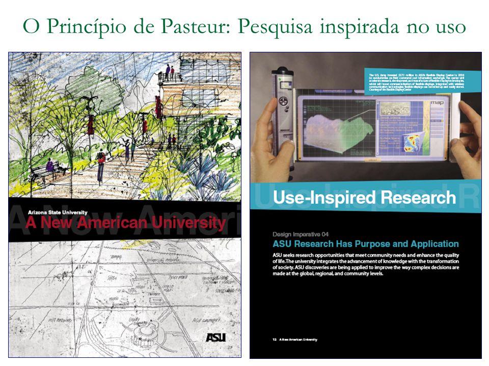 O Princípio de Pasteur: Pesquisa inspirada no uso