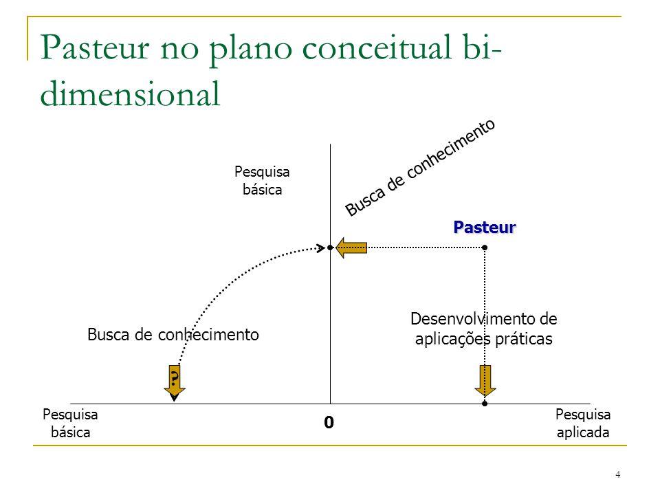 4 Pasteur no plano conceitual bi- dimensional Pasteur 0 Pesquisa básica Desenvolvimento de aplicações práticas ? Busca de conhecimento Pesquisa aplica