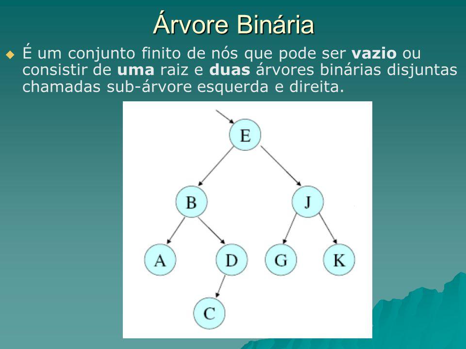 Árvore Binária   É um conjunto finito de nós que pode ser vazio ou consistir de uma raiz e duas árvores binárias disjuntas chamadas sub-árvore esque
