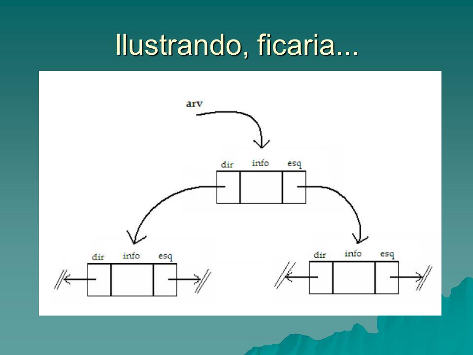 Operação de busca: – explora a propriedade de ordenação da árvore – possui desempenho computacional proporcional à altura (O(log n) para o caso de árvore balanceada) Arv* abb_busca (Arv* r, int v) { if (r == NULL) return NULL; if (r == NULL) return NULL; else if (r->info > v) return abb_busca (r->esq, v); else if (r->info > v) return abb_busca (r->esq, v); else if (r->info dir, v); else if (r->info dir, v); else return r; else return r;}