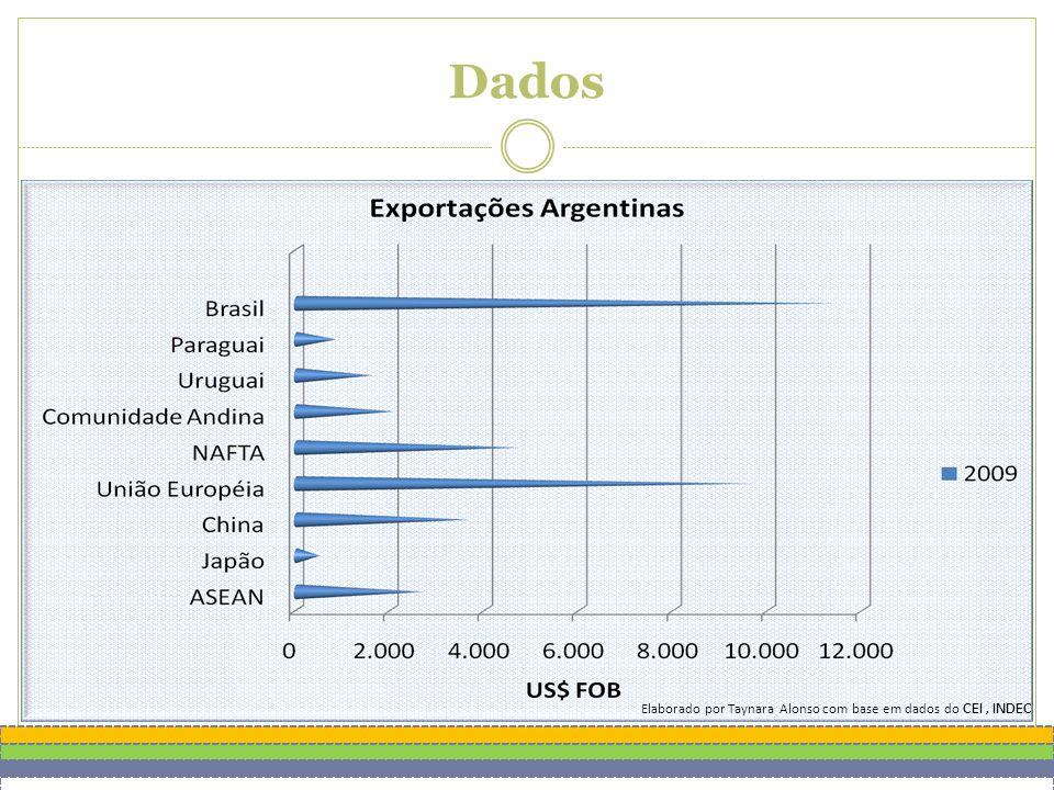 Dados Elaborado por Taynara Alonso com base em dados do CEI, INDEC
