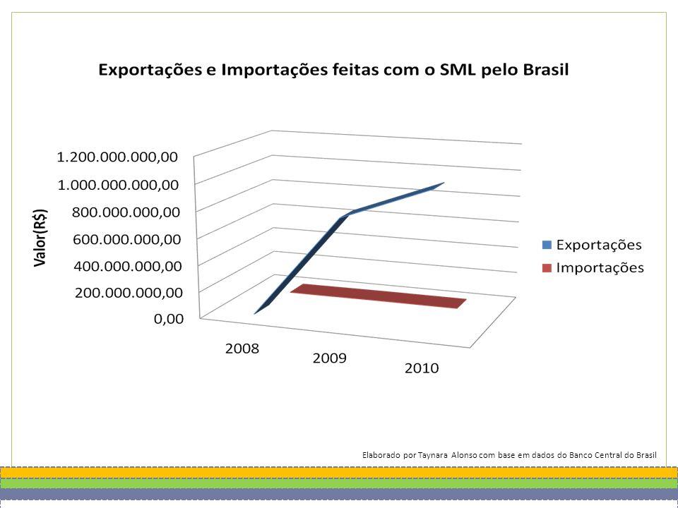 Elaborado por Taynara Alonso com base em dados do Banco Central do Brasil
