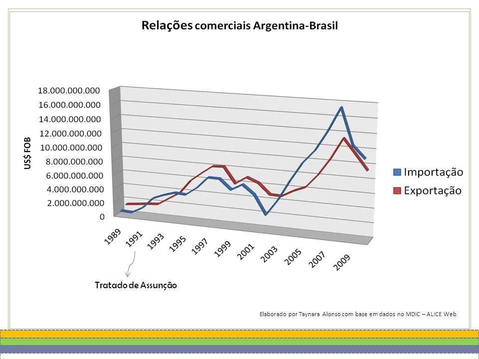 Elaborado por Taynara Alonso com base em dados no MDIC – ALICE Web Tratado de Assunção