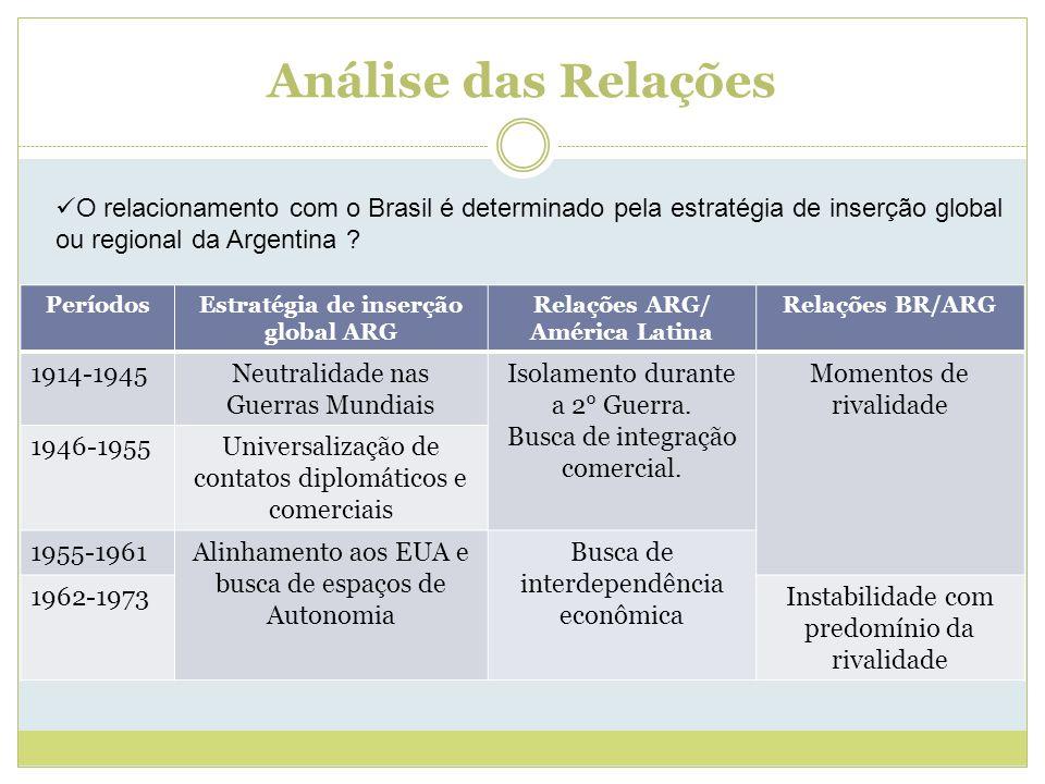 Análise das Relações PeríodosEstratégia de inserção global ARG Relações ARG/ América Latina Relações BR/ARG 1914-1945Neutralidade nas Guerras Mundiais Isolamento durante a 2° Guerra.