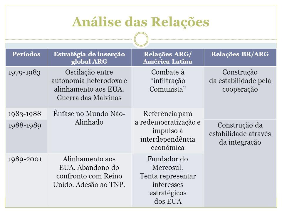 PeríodosEstratégia de inserção global ARG Relações ARG/ América Latina Relações BR/ARG 1979-1983Oscilação entre autonomia heterodoxa e alinhamento aos EUA.